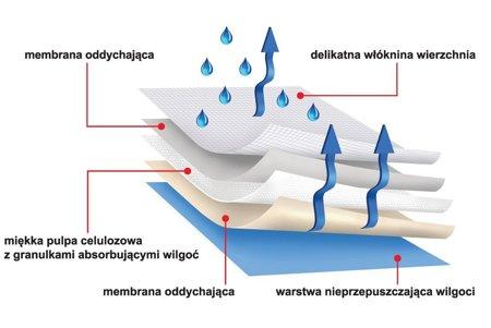 Podkłady higieniczne protectiva soft 45x60 30 SZT. chłonność 400ml